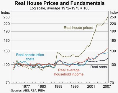 House prices in real dollars
